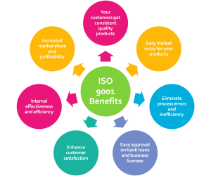 benefits of iso 9001 certification in dubai