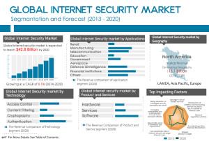 Global Internet Security Market