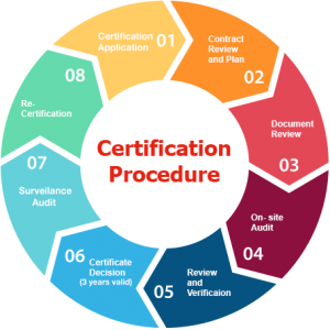 iso-certification-consultants-dubai